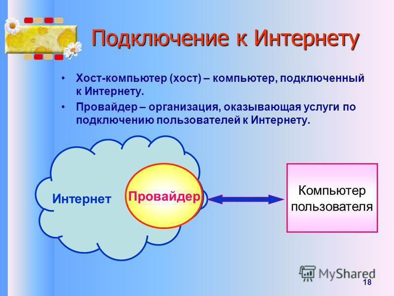 18 Подключение к Интернету Хост-компьютер (хост) – компьютер, подключенный к Интернету. Провайдер – организация, оказывающая услуги по подключению пользователей к Интернету. Провайдер Компьютер пользователя Интернет