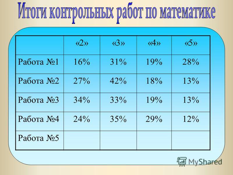«2»«3»«4»«5» Работа 116%31%19%28% Работа 227%42%18%13% Работа 334%33%19%13% Работа 424%35%29%12% Работа 5