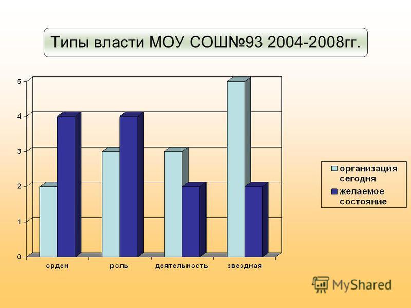 Типы власти МОУ СОШ93 2004-2008 гг.