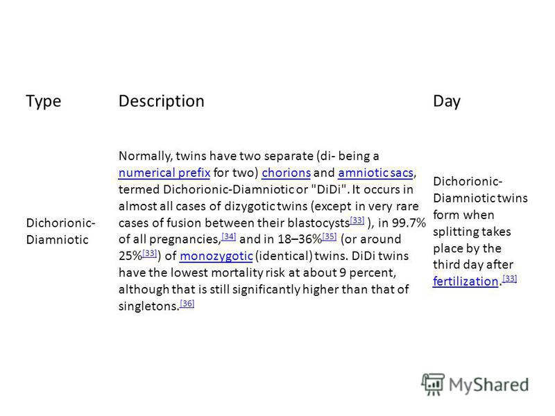 TypeDescriptionDay Dichorionic- Diamniotic Normally, twins have two separate (di- being a numerical prefix for two) chorions and amniotic sacs, termed Dichorionic-Diamniotic or