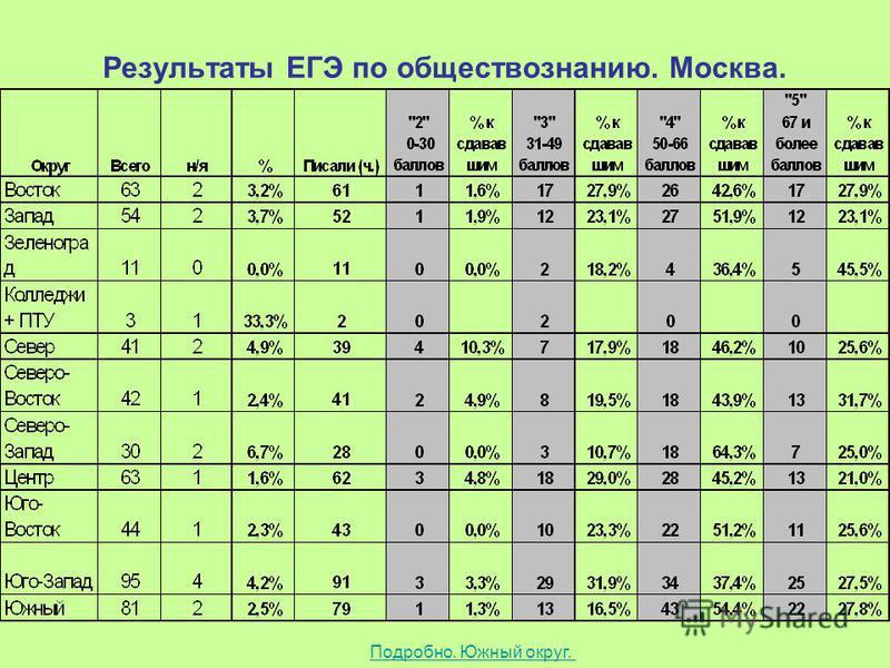 Результаты ЕГЭ по обществознанию. Москва. Подробно. Южный округ.