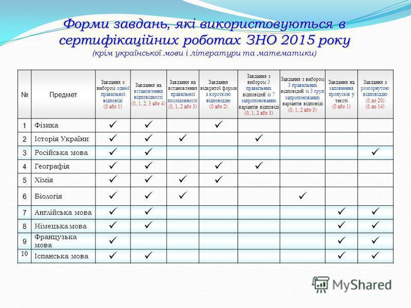 Форми завдань, які використовуються в сертифікаційних роботах ЗНО 2015 року Форми завдань, які використовуються в сертифікаційних роботах ЗНО 2015 року (крім української мови і літератури та математики) Предмет Завдання з вибором однієї правильної ві