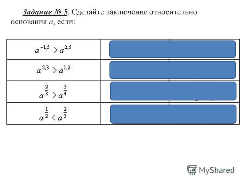 Задание 5. Сделайте заключение относительно основания a, если: