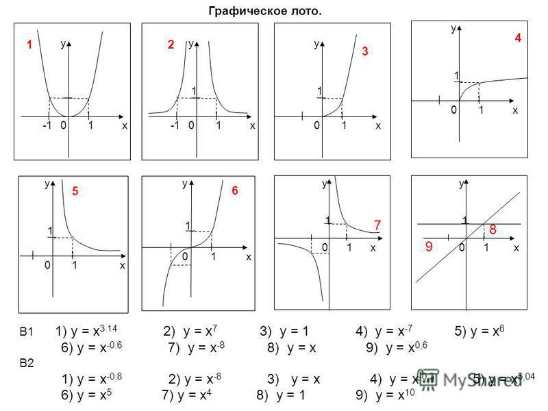 х у 01 1 х у 0 1 1 2 х у 01 1 3 х у 01 1 4 х у 01 1 5 х у 01 1 6 х у 01 1 х у 01 1 Графическое лото. 8 7 9 В1 1) у = х 3.14 2) у = х 7 3) у = 1 4) у = х -7 5) у = х 6 6) у = х -0.6 7) у = х -8 8) у = х 9) у = х 0,6 В2 1) у = х -0,8 2) у = х -8 3) у =