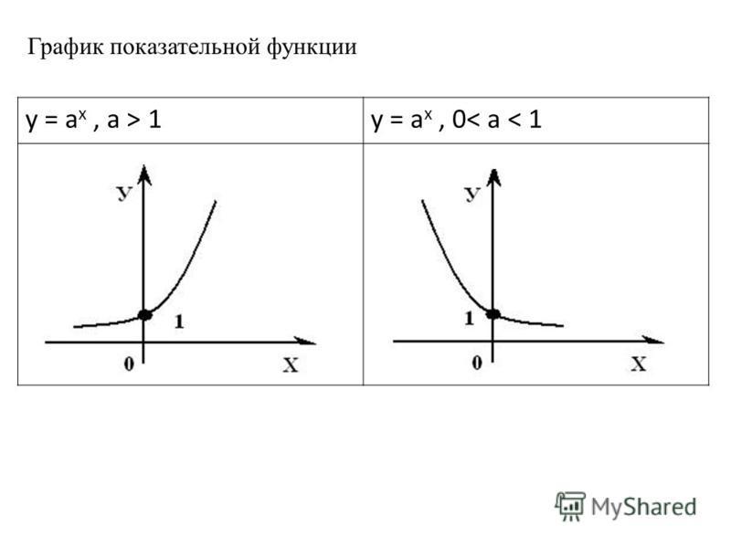 y = a x, a > 1y = a x, 0< a < 1 График показательной функции
