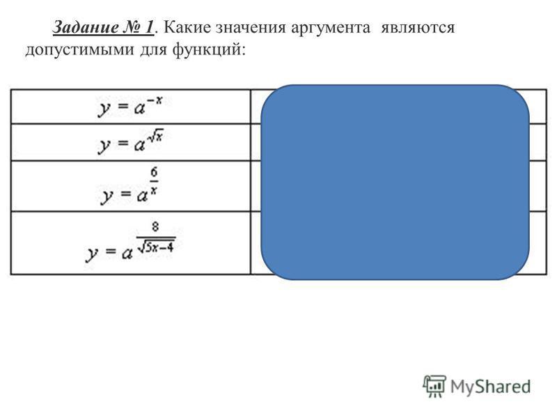 Задание 1. Какие значения аргумента являются допустимыми для функций: