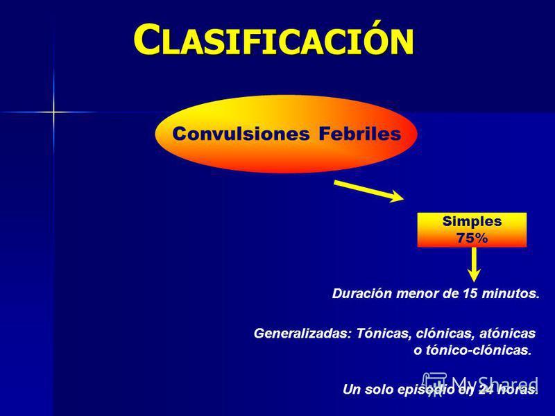 C LASIFICACIÓN Convulsiones Febriles Simples 75% Duración menor de 15 minutos. Generalizadas: Tónicas, clónicas, atónicas o tónico-clónicas. Un solo episodio en 24 horas.