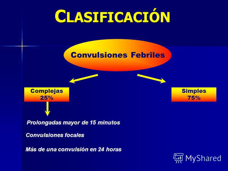 C LASIFICACIÓN Convulsiones Febriles Complejas 25% Prolongadas mayor de 15 minutos Convulsiones focales Más de una convulsión en 24 horas Simples 75%