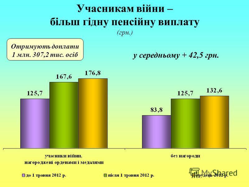 Учасникам війни – більш гідну пенсійну виплату (грн.) Отримують доплати 1 млн. 307,2 тис. осіб у середньому + 42,5 грн.