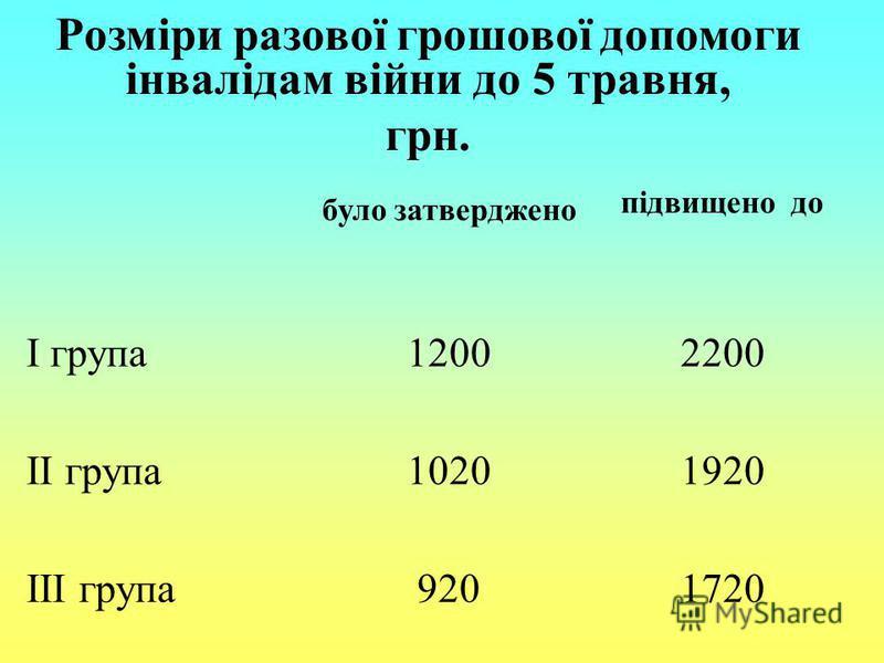 Розміри разової грошової допомоги інвалідам війни до 5 травня, грн. було затверджено підвищено до І група12002200 ІІ група10201920 ІІІ група9201720
