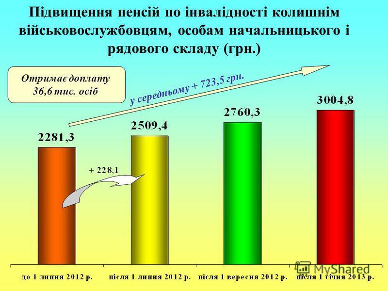 Підвищення пенсій по інвалідності колишнім військовослужбовцям, особам начальницького і рядового складу (грн.) у середньому + 723,5 грн. Отримає доплату 36,6 тис. осіб