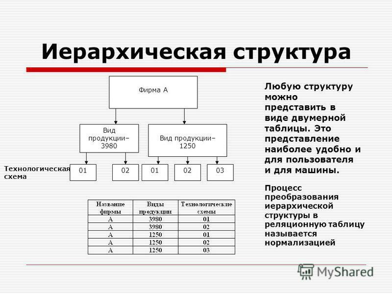 Иерархическая структура Фирма А Вид продукции– 3980 Вид продукции– 1250 0102010203 Технологическая схема Любую структуру можно представить в виде двумерной таблицы. Это представление наиболее удобно и для пользователя и для машины. Процесс преобразов