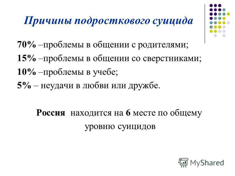 Причины подросткового суицида 70% –проблемы в общении с родителями; 15% –проблемы в общении со сверстниками; 10% –проблемы в учебе; 5% – неудачи в любви или дружбе. Россия находится на 6 месте по общему уровню суицидов