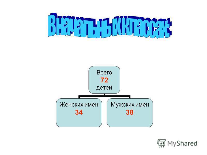 Всего 72 детей Женских имён 34 Мужских имён 38