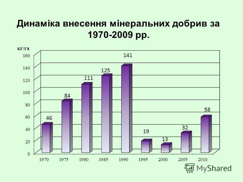 Динаміка внесення мінеральних добрив за 1970-2009 рр.