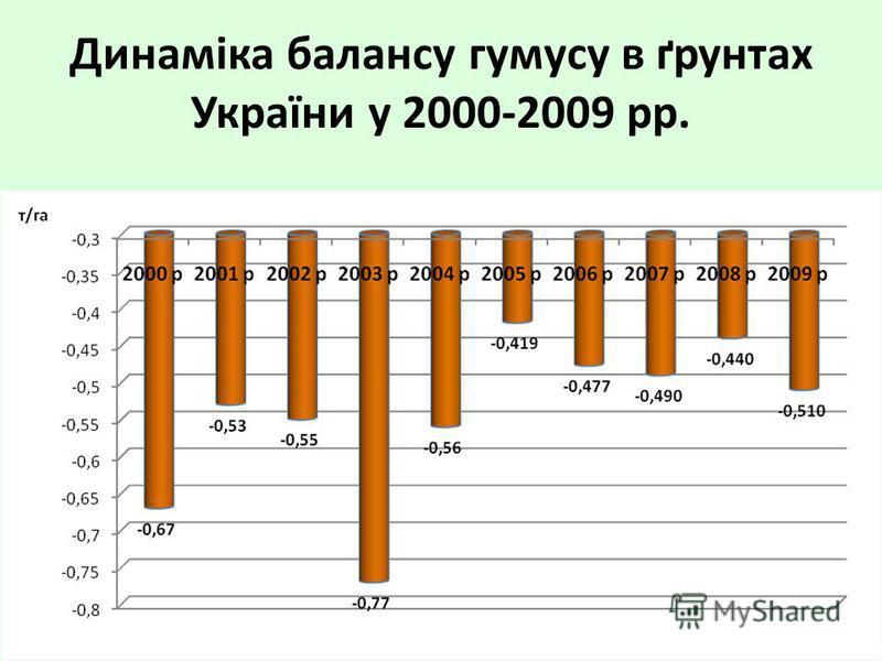 Динаміка балансу гумусу в ґрунтах України у 2000-2009 рр.
