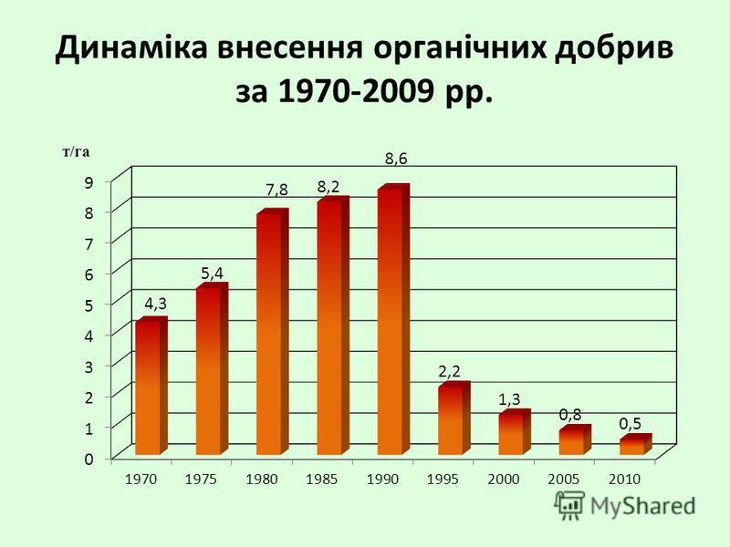 Динаміка внесення органічних добрив за 1970-2009 рр.