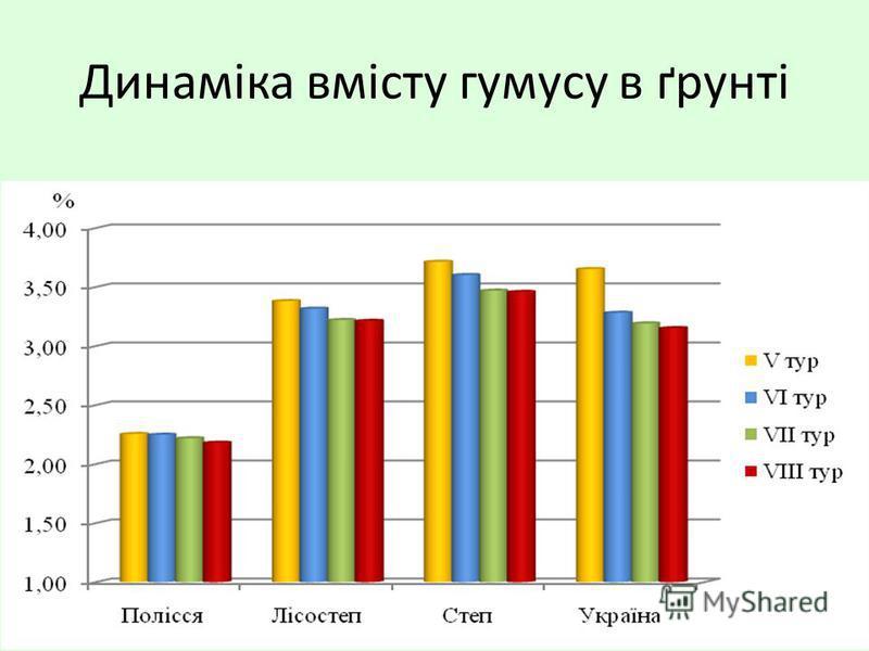 Динаміка вмісту гумусу в ґрунті