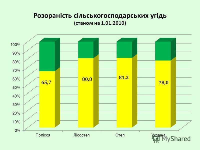 Розораність сільськогосподарських угідь (станом на 1.01.2010) 80,8