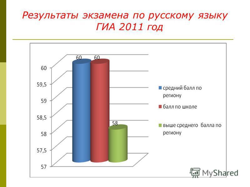 Результаты экзамена по русскому языку ГИА 2011 год