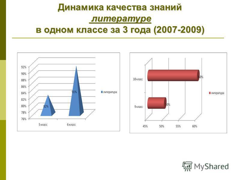 Динамика качества знаний литературе литературе в одном классе за 3 года (2007-2009)