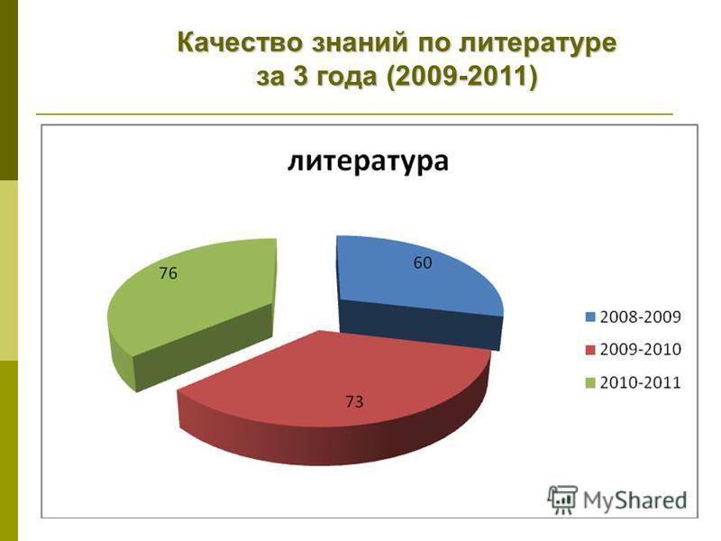 Качество знаний по литературе за 3 года (2009-2011)