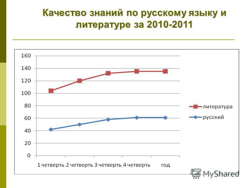 Качество знаний по русскому языку и литературе за 2010-2011