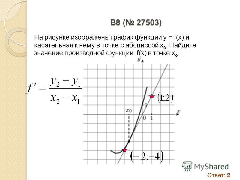 B8 ( 27503) На рисунке изображены график функции y = f(x) и касательная к нему в точке с абсциссой x o. Найдите значение производной функции f(x) в точке x o. Ответ: 2