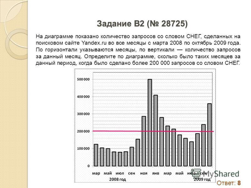 Задание B2 ( 18865) На диаграмме показана среднемесячная температура воздуха в Санкт-Петербурге за каждый месяц 1999 года. По горизонтали указываются месяцы, по вертикали - температура в градусах Цельсия. Определите по диаграмме наименьшую среднемеся