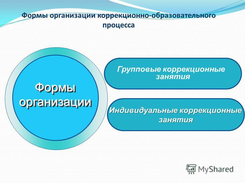 Формыорганизации Формыорганизации Групповые коррекционные занятия Индивидуальные коррекционные занятия Формы организации коррекционно-образовательного процесса