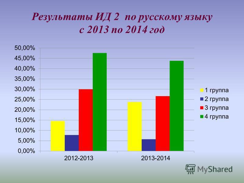 Результаты ИД 2 по русскому языку с 2013 по 2014 год