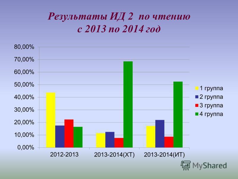 Результаты ИД 2 по чтению с 2013 по 2014 год