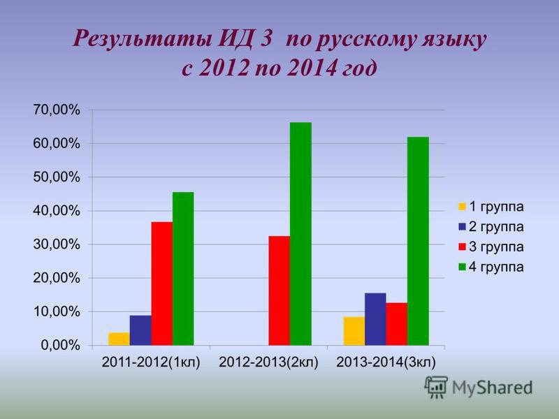Результаты ИД 3 по русскому языку с 2012 по 2014 год