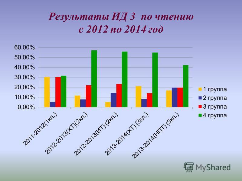 Результаты ИД 3 по чтению с 2012 по 2014 год