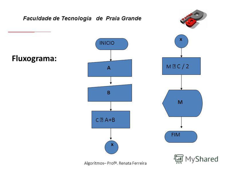Faculdade de Tecnologia de Praia Grande Algoritmos– Profª. Renata Ferreira Fluxograma: INICIO FIM M M C / 2 A B C A+B x x