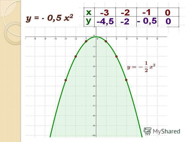 у = - 0,5 х 2