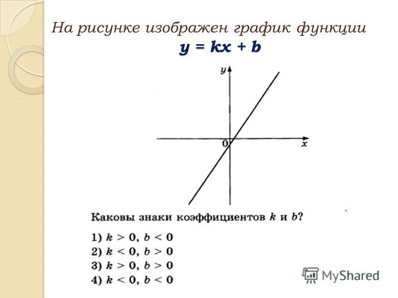 y = kx + b На рисунке изображен график функции y = kx + b