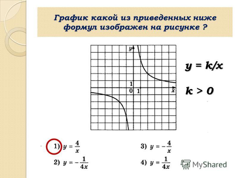 График какой из приведенных ниже формул изображен на рисунке ? y = k/х k > 0