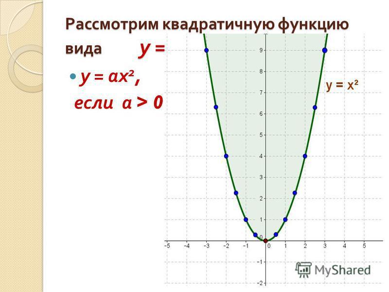 Рассмотрим квадратичную функцию вида у = ах 2 у = ах 2, если а > 0