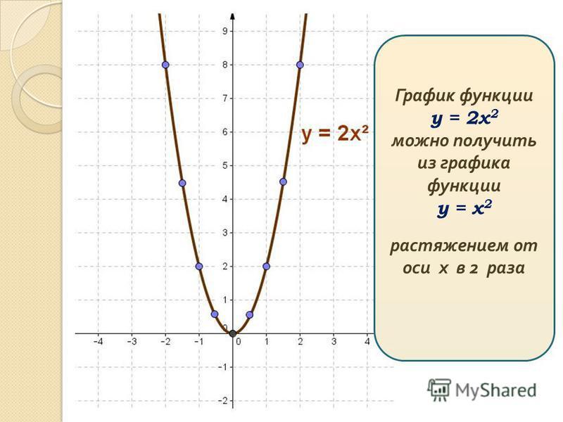 График функции у = 2 х 2 можно получить из графика функции у = х 2 растяжением от оси х в 2 раза