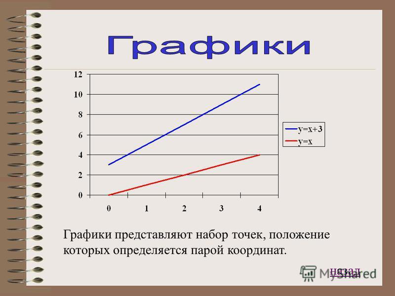 Графики представляют набор точек, положение которых определяется парой координат. назад
