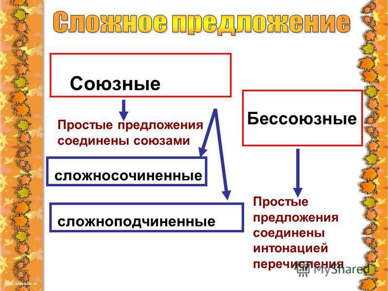 Союзные Бессоюзные Простые предложения соединены союзами Простые предложения соединены интонацией перечисления сложносочиненные сложноподчиненные