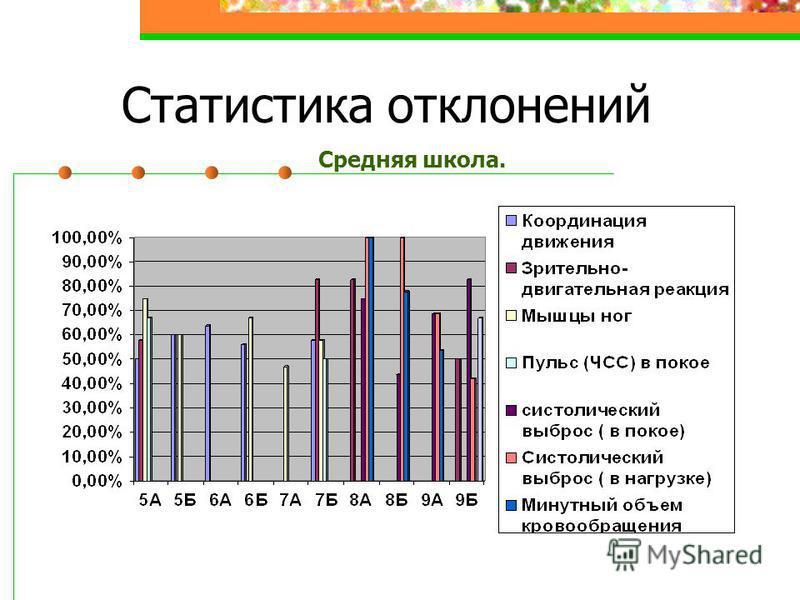 Статистика отклонений Средняя школа.