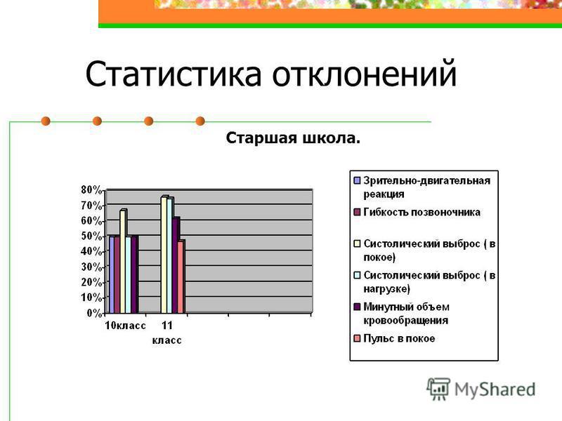 Статистика отклонений Старшая школа.