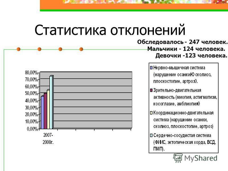 Статистика отклонений Обследовалось - 247 человек. Мальчики - 124 человека. Девочки -123 человека.