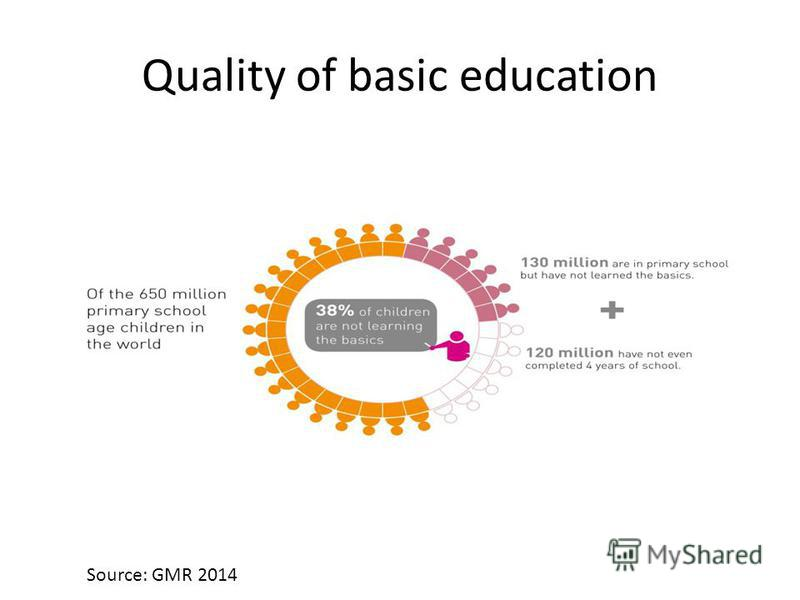 Quality of basic education Source: GMR 2014