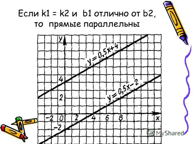 Если k1 = k2 и b1 отлично от b2, то прямые параллельны