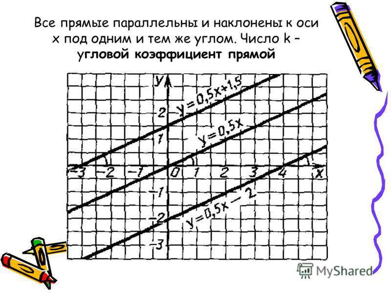 Все прямые параллельны и наклонены к оси х под одним и тем же углом. Число k – угловой коэффициент прямой