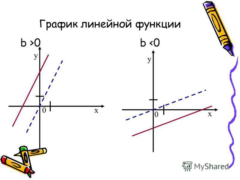 График линейной функции b >0 b <0 0x y x y 0
