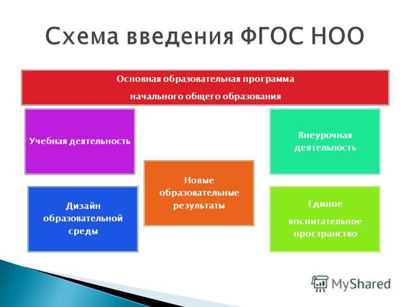 Основная образовательная программа начального общего образования Учебная деятельность Дизайн образовательной среды Внеурочная деятельность Единое воспитательное пространство Новые образовательные результаты